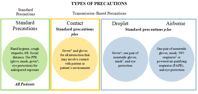 TYPES OF PRECAUTIONS. Standard Precautions and Transmission-Based Precautions. Standard - Hand hygiene, cough etiquette, 6 ft. social distance. Use PPE (gloves, mask, gown*, eye protection) for anticipated exposure. All patients. Contact - Standard precautions plus Gown* and gloves for all interactions that may involve contact with patient or patient's environment. Droplet - Standard precautions plus Gown*, one pair nonsterile gloves, mask, and eye protection. Airborne - Standard precautions plus One pair nonsterile gloves, mask: N95 respirator** or PARP, and eye protection. COVID-19 confirmed or suspect or ILI patients (in isolation)
